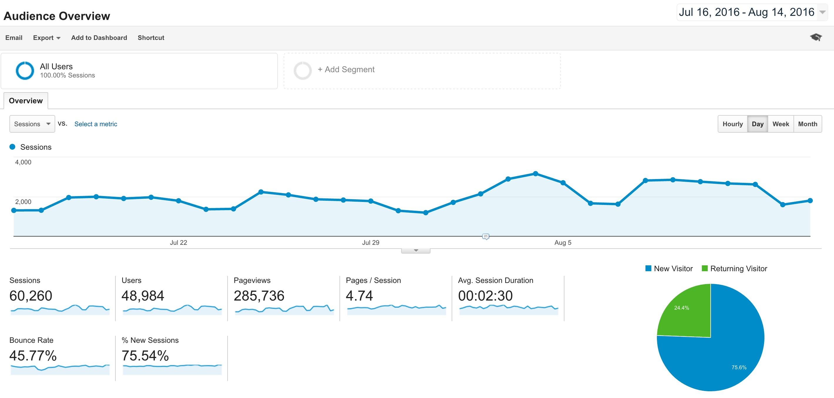 Google Analytics Demokonto Översikt